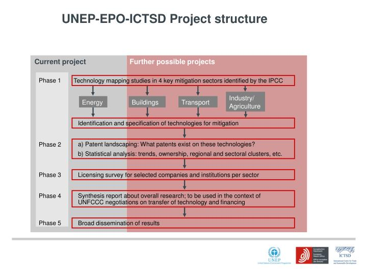Unep epo ictsd project structure