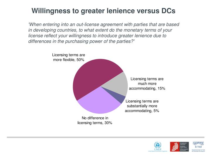 Willingness to greater lenience versus DCs