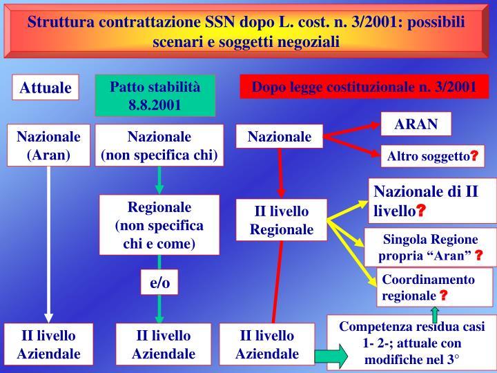 Struttura contrattazione SSN dopo L. cost. n. 3/2001: possibili  scenari e soggetti negoziali