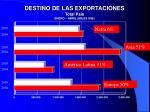 destino de las exportaciones total pa s enero abril miles us