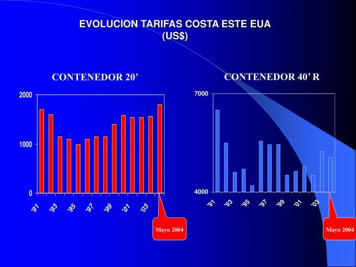 EVOLUCION TARIFAS COSTA ESTE EUA