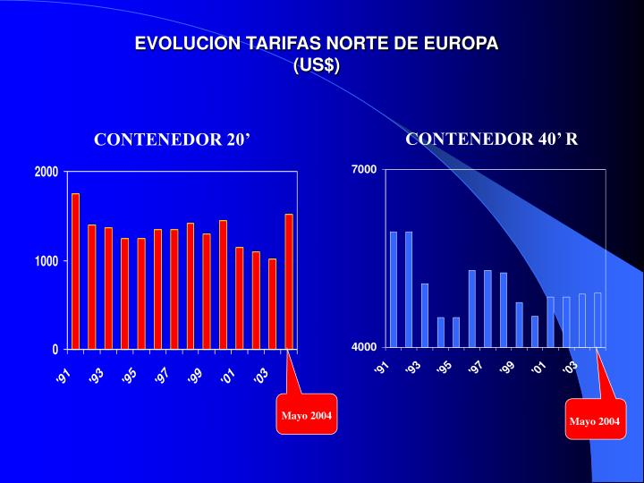 EVOLUCION TARIFAS NORTE DE EUROPA