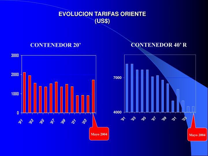 EVOLUCION TARIFAS ORIENTE