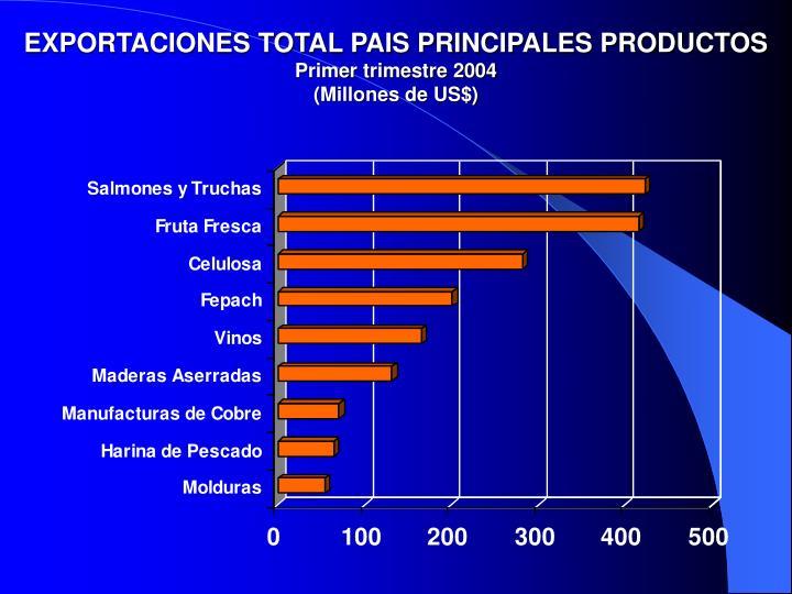 EXPORTACIONES TOTAL PAIS PRINCIPALES PRODUCTOS