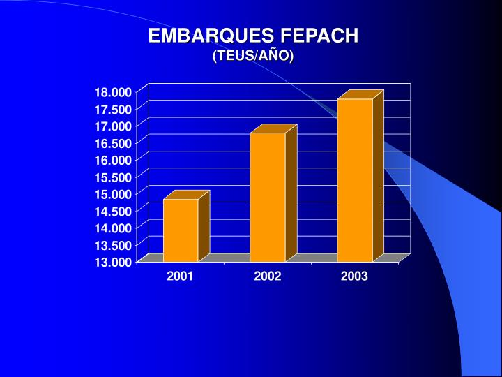 EMBARQUES FEPACH