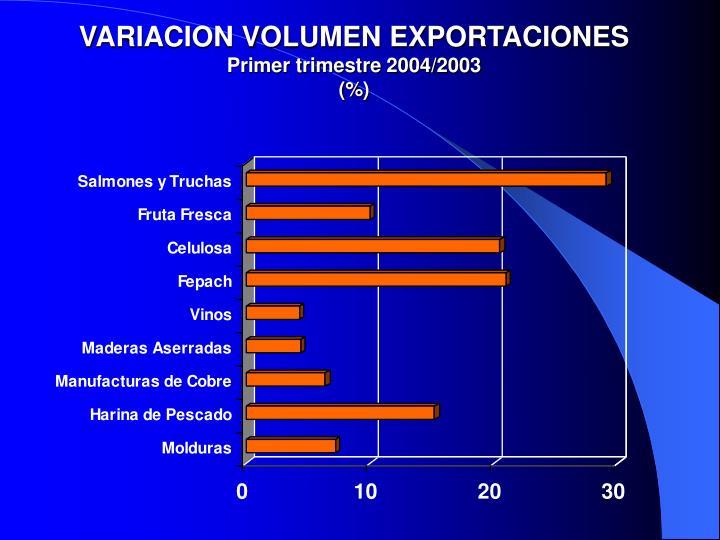 VARIACION VOLUMEN EXPORTACIONES