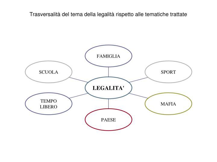 Trasversalità del tema della legalità rispetto alle tematiche trattate