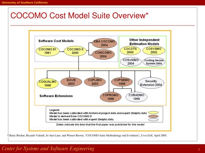 Cocomo cost model suite overview