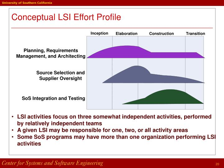 Conceptual LSI Effort Profile