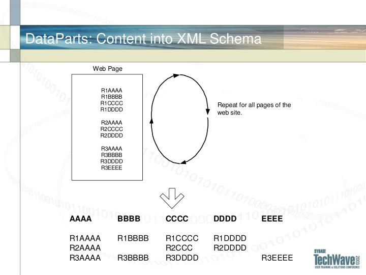 DataParts: Content into XML Schema