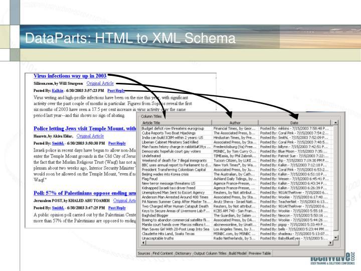 DataParts: HTML to XML Schema