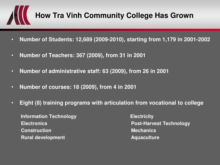 How Tra Vinh Community College Has Grown