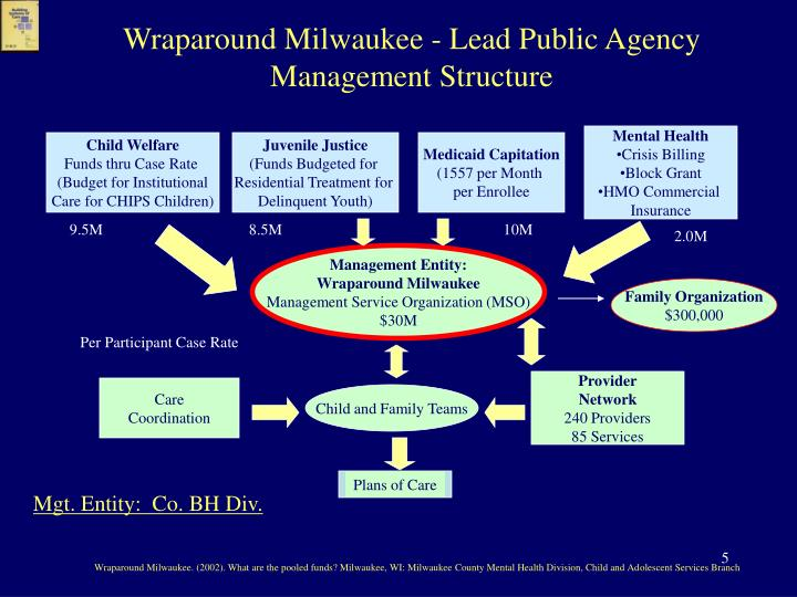 Wraparound Milwaukee - Lead Public Agency Management Structure