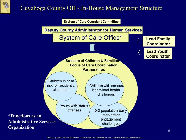 Cuyahoga County OH - In-House Management Structure