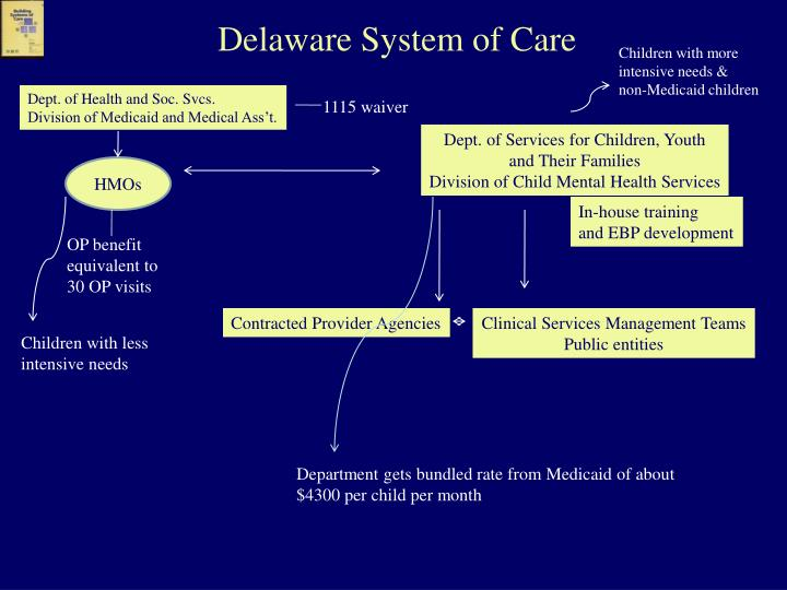 Delaware System of Care