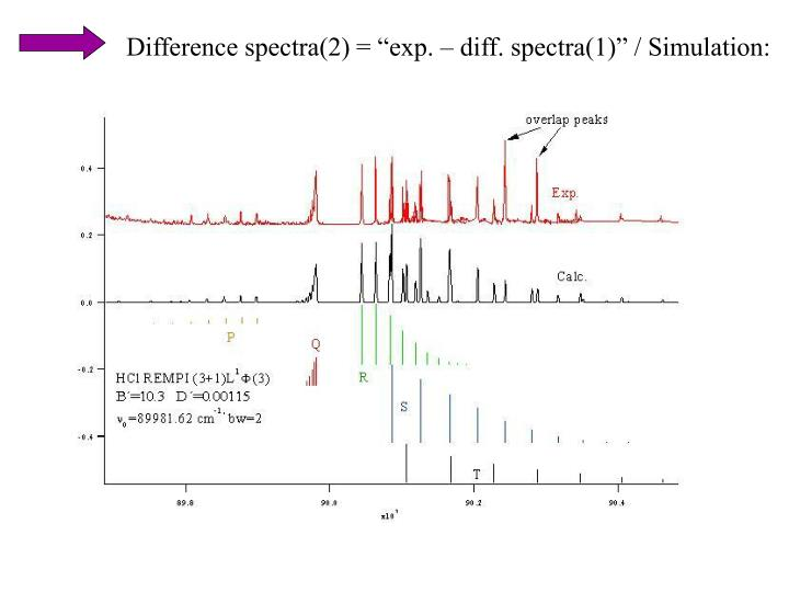 "Difference spectra(2) = ""exp. – diff. spectra(1)"" / Simulation:"