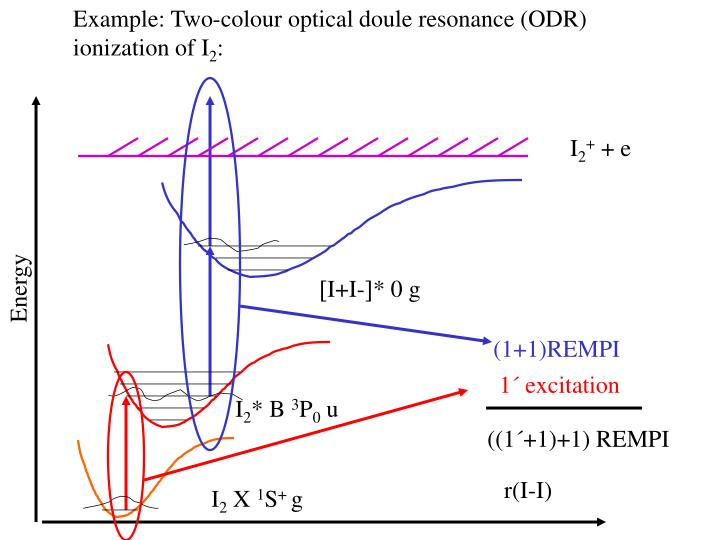 Example: Two-colour optical doule resonance (ODR)