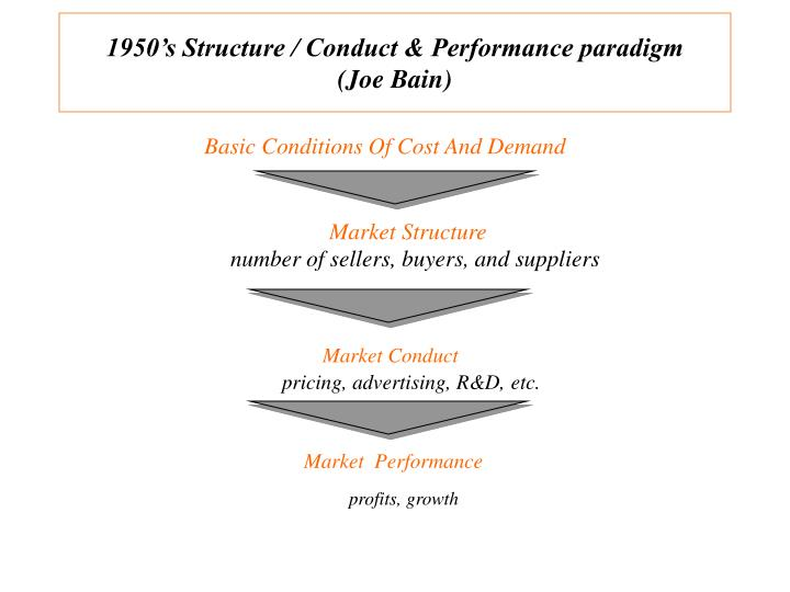 firm conduct in structure conduct performance The market structure indirectly affects business conduct inasmuch as the components of market structure (such as the number of buyers and sellers, the firm's influence over price etc) determine, at least partly, the pricing strategy a firm can follow.