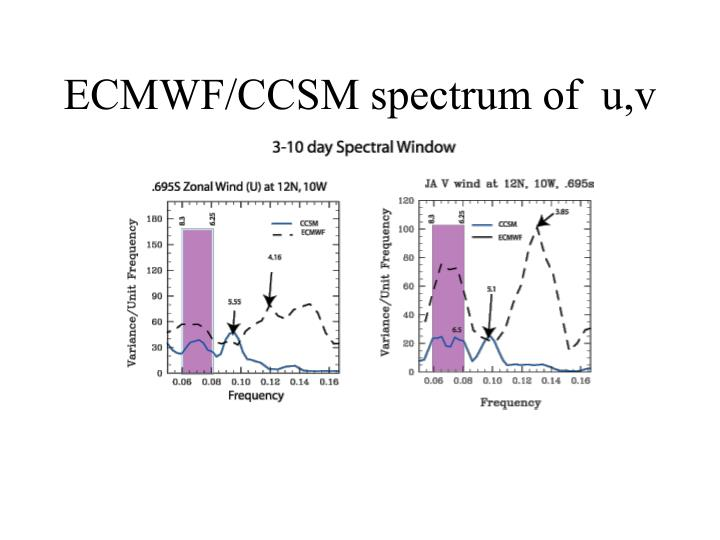 ECMWF/CCSM spectrum of  u,v