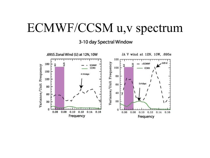 ECMWF/CCSM u,v spectrum