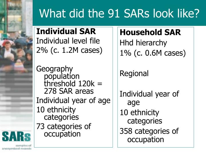 What did the 91 SARs look like?