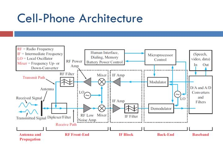Cell-Phone Architecture