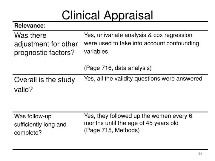 Clinical Appraisal