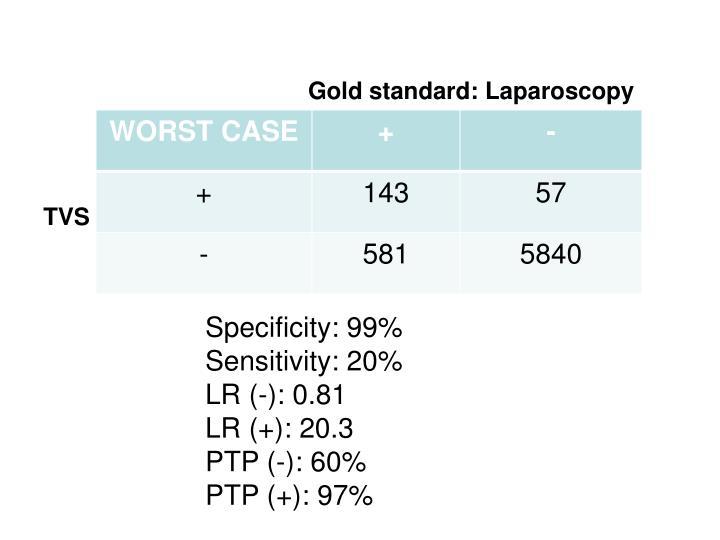 Gold standard: Laparoscopy