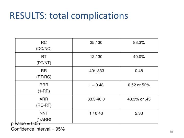 RESULTS: total complications