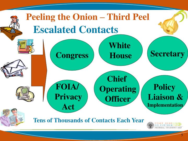 Peeling the Onion – Third Peel