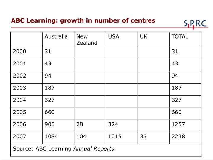 abc learning centres limited Abc was co-founded in 1988 as a childcare centre by edmund (eddy) groves  and his (now estranged) wife le neve groves in brisbane,.