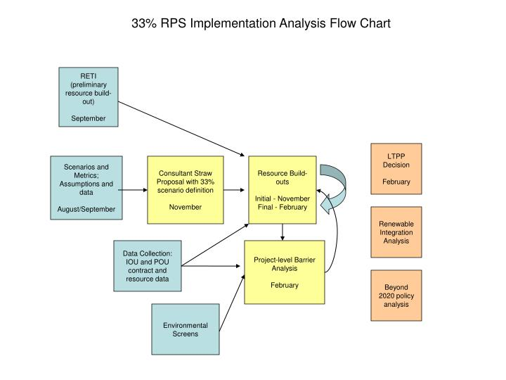 33% RPS Implementation Analysis Flow Chart