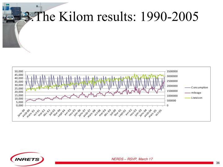 3.The Kilom results: 1990-2005