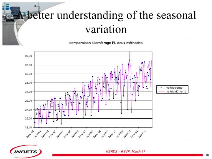 A better understanding of the seasonal variation