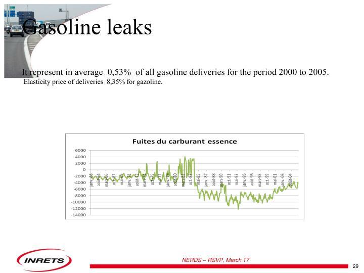 Gasoline leaks