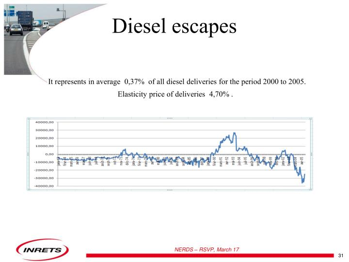 Diesel escapes