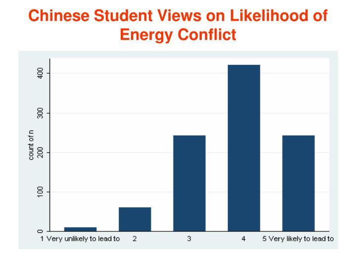 Chinese Student Views on Likelihood of Energy Conflict