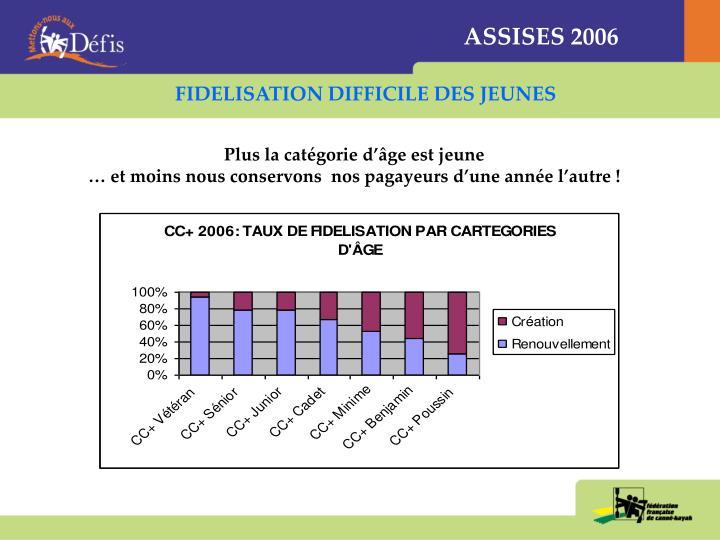 ASSISES 2006