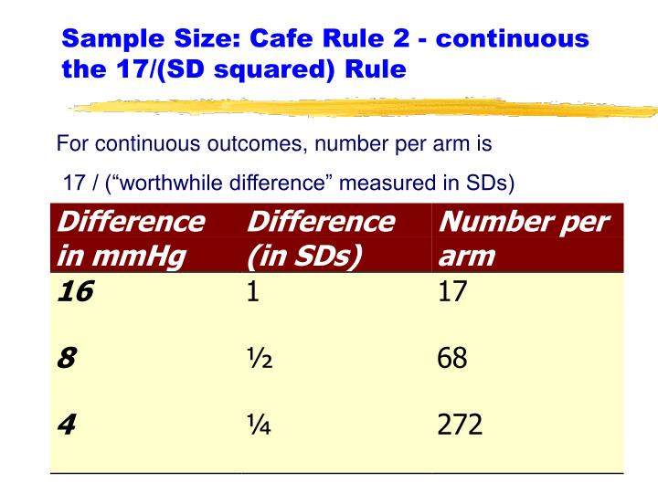 Sample Size: Cafe Rule 2 - continuous