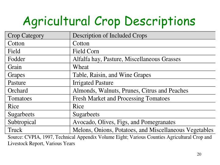 Agricultural Crop Descriptions