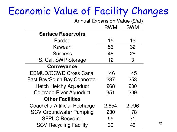 Economic Value of Facility Changes
