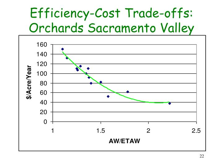 Efficiency-Cost Trade-offs: Orchards Sacramento Valley