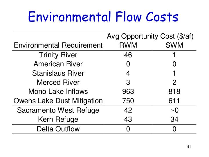 Environmental Flow Costs