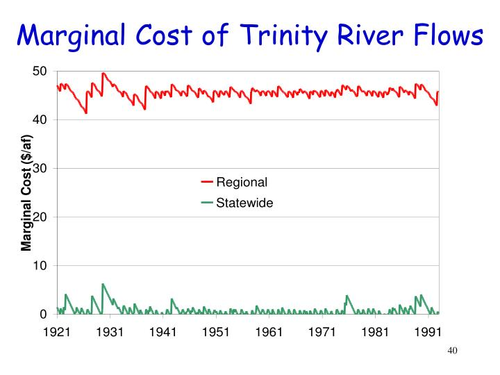 Marginal Cost of Trinity River Flows