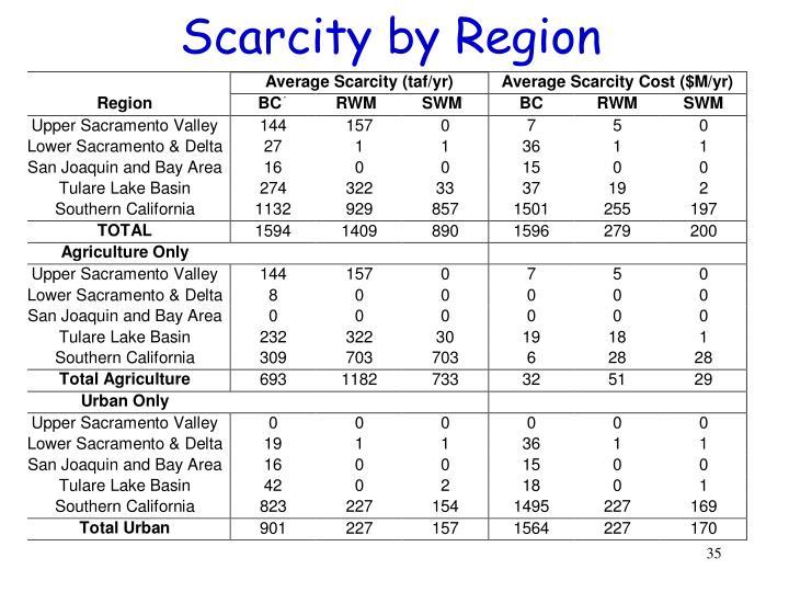 Scarcity by Region