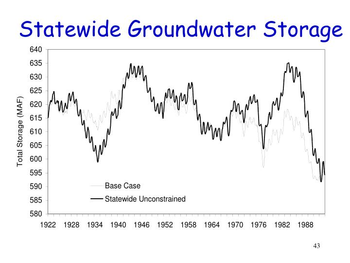 Statewide Groundwater Storage