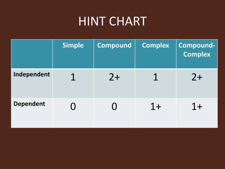 HINT CHART
