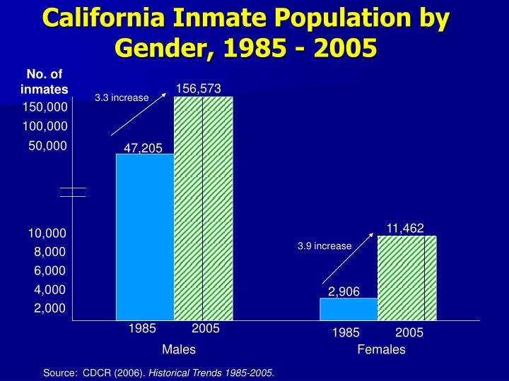 California Inmate Population by Gender, 1985 - 2005