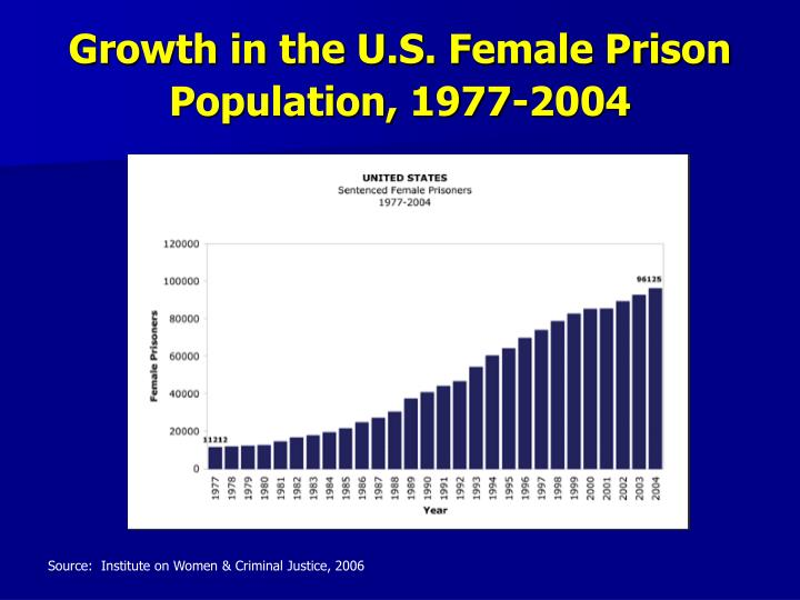Growth in the U.S. Female Prison Population, 1977-2004