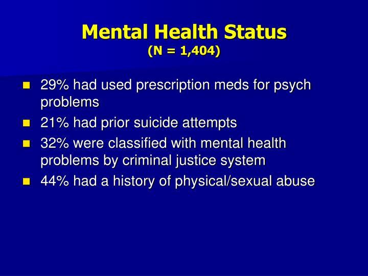 Mental Health Status